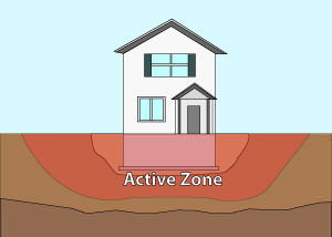 Illustration of the active zone of foundation soils under and around a foundation in Macomb.